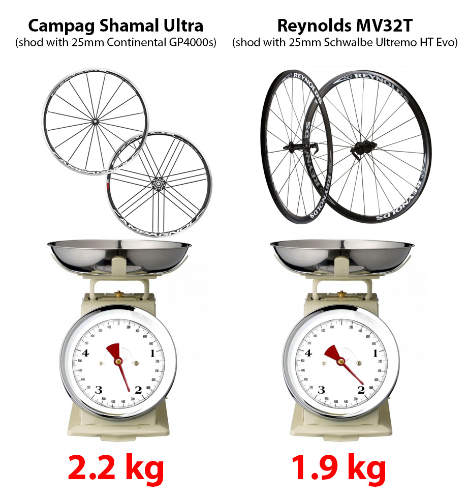 Wheels weight