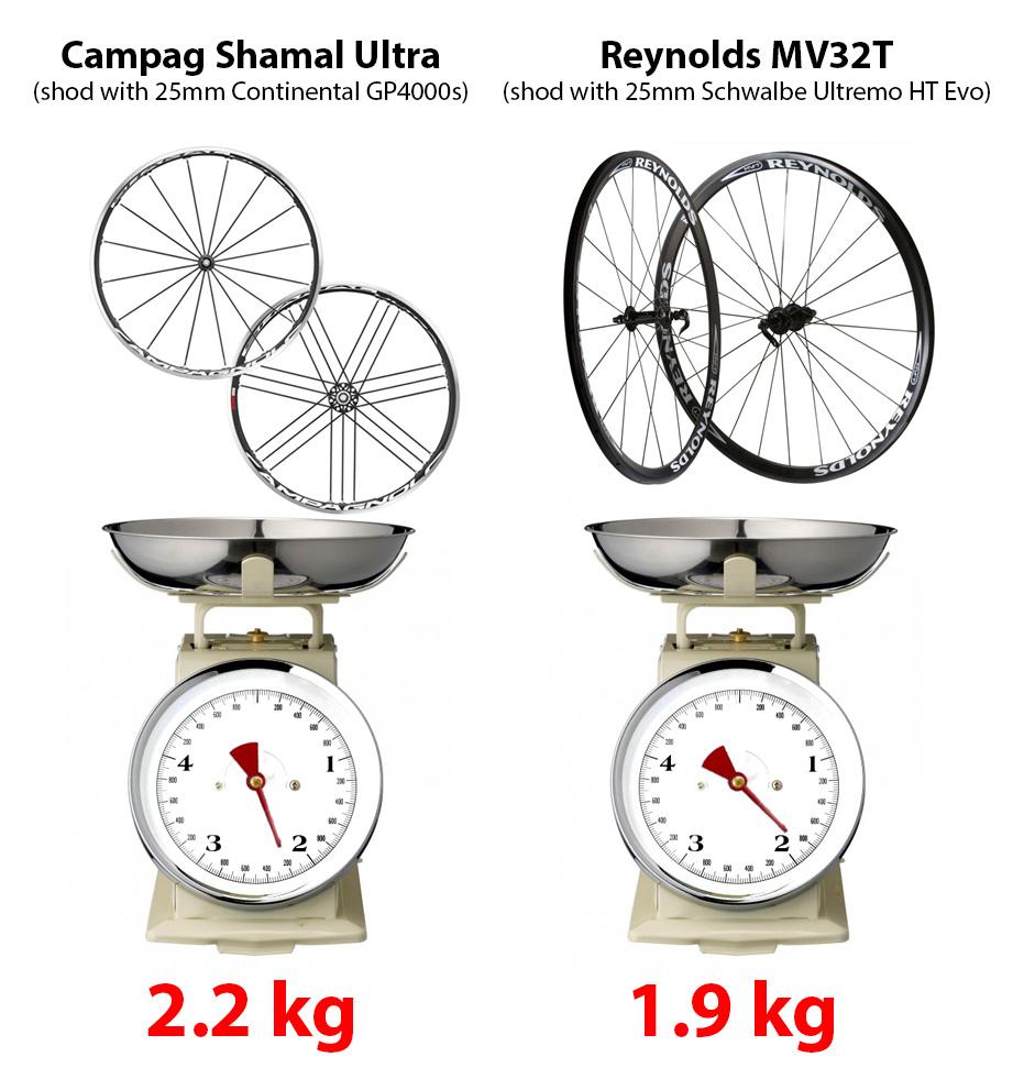 Wheels weight