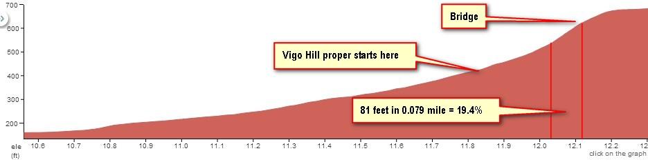 Vigo hill profile